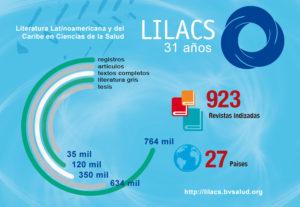 lilacs_es