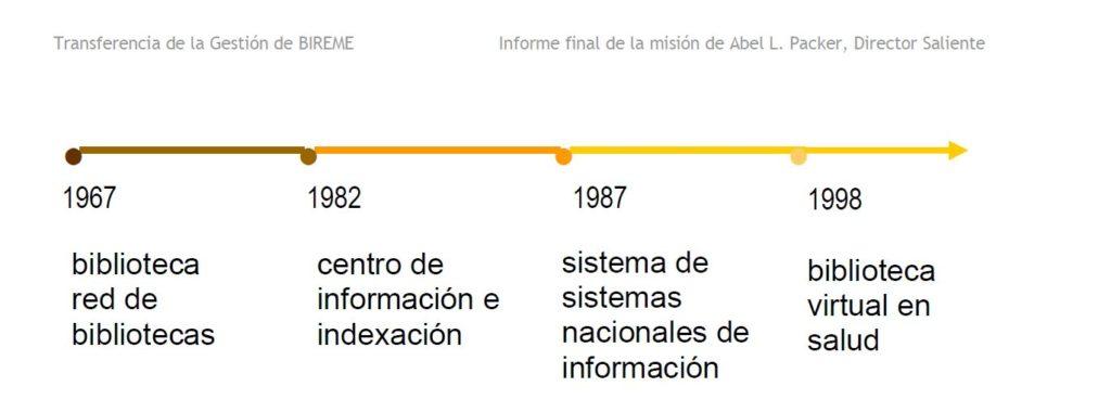 Fonte: Transferencia de la gestión de BIREME. Informe final de la misión de Abel L.Packer, Director Saliente. Mayo de 2010