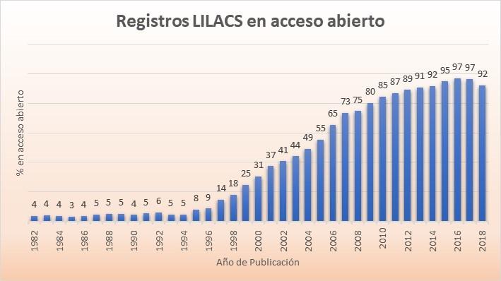 lilacs_aa_es