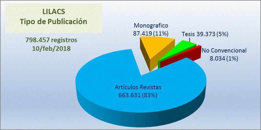 grafico-lilacs_es