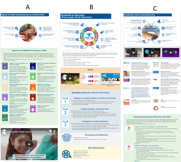 Figure 1A. Knowledge Showcase on the 2030 Agenda for Sustainable Health for the Americas. Figure 1B Knowledge Showcase for the World Tuberculosis Day 2019. Figure 1C. Knowledge Showcase on the World Day Against Hansen's Disease 2019.