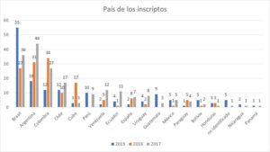 grafico1_es