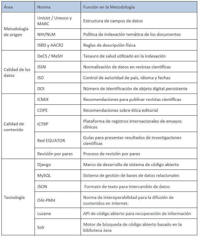 Tabla 1 - Principios y normas de la Metodología LILACS