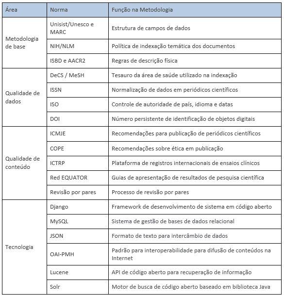 Tabela 1 - Princípios e normas da metodologia LILACS