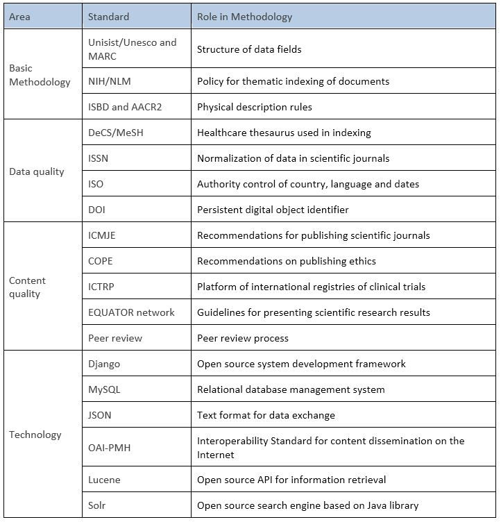 Table 1 – Principles and standards of LILACS methodology