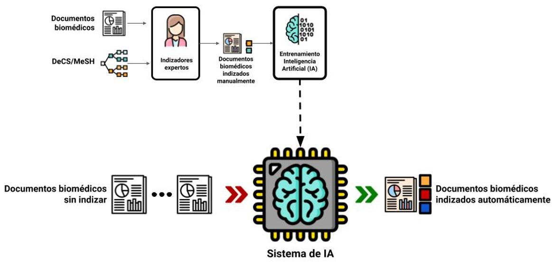 inteligencia-artificial-permitira-perfeccionar-la-busqueda-de-la-informacion