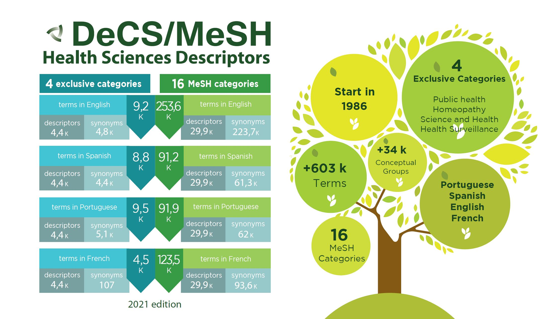 decs-mesh-2021-edition-has-been-published-highlighting-terms-related-to-covid-19