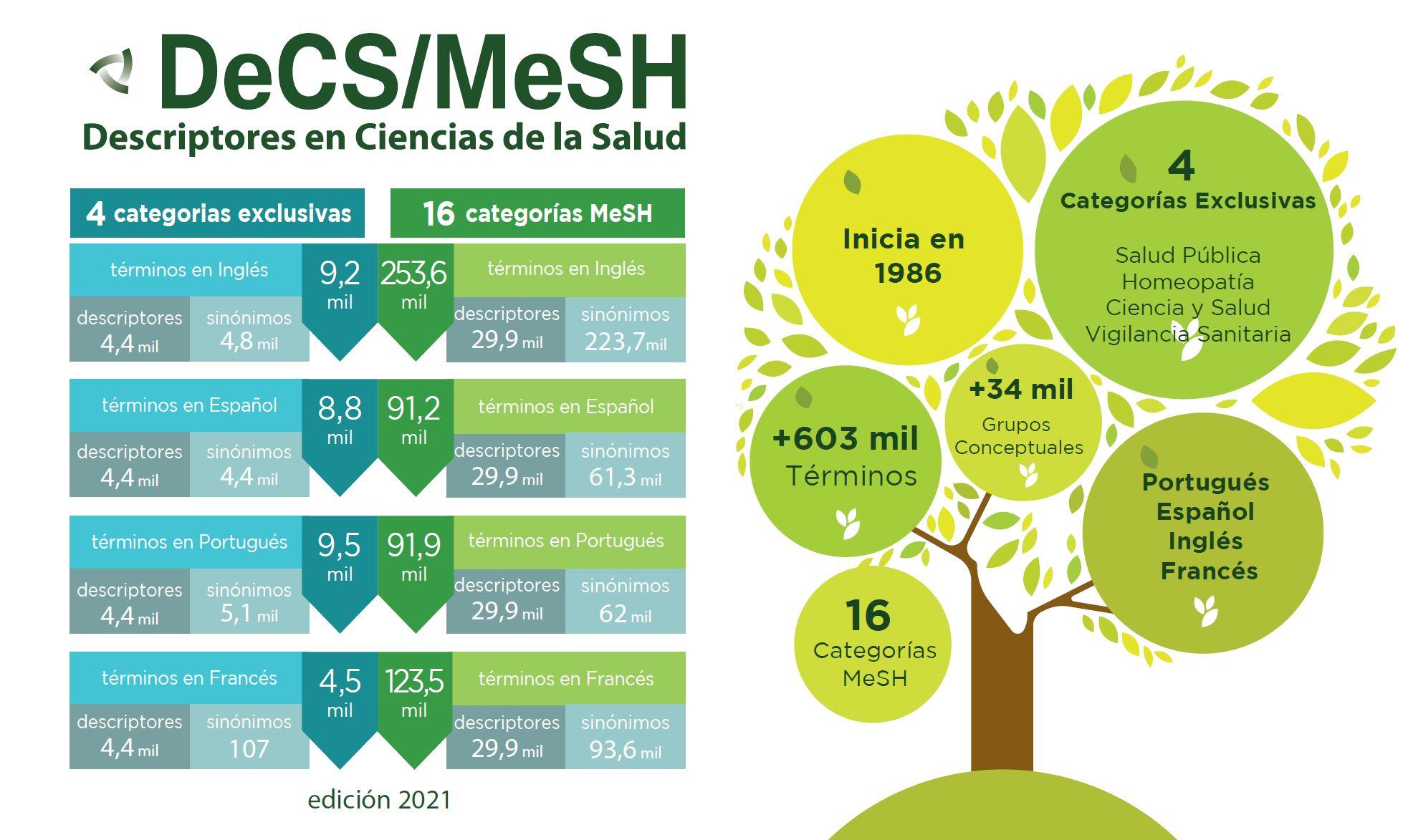 publicada-la-edicion-decs-mesh-2021-con-destaque-para-los-terminos-relacionados-a-la-covid-19